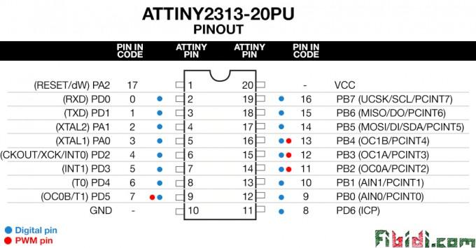 Conhecendo melhor o ATtiny85, ATtiny2313, ATtiny84 e o histórico ATmega8