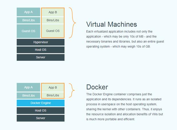 O Docker acaba de chegar à versão 1.0: entenda o que é, e por que é interessante - BR