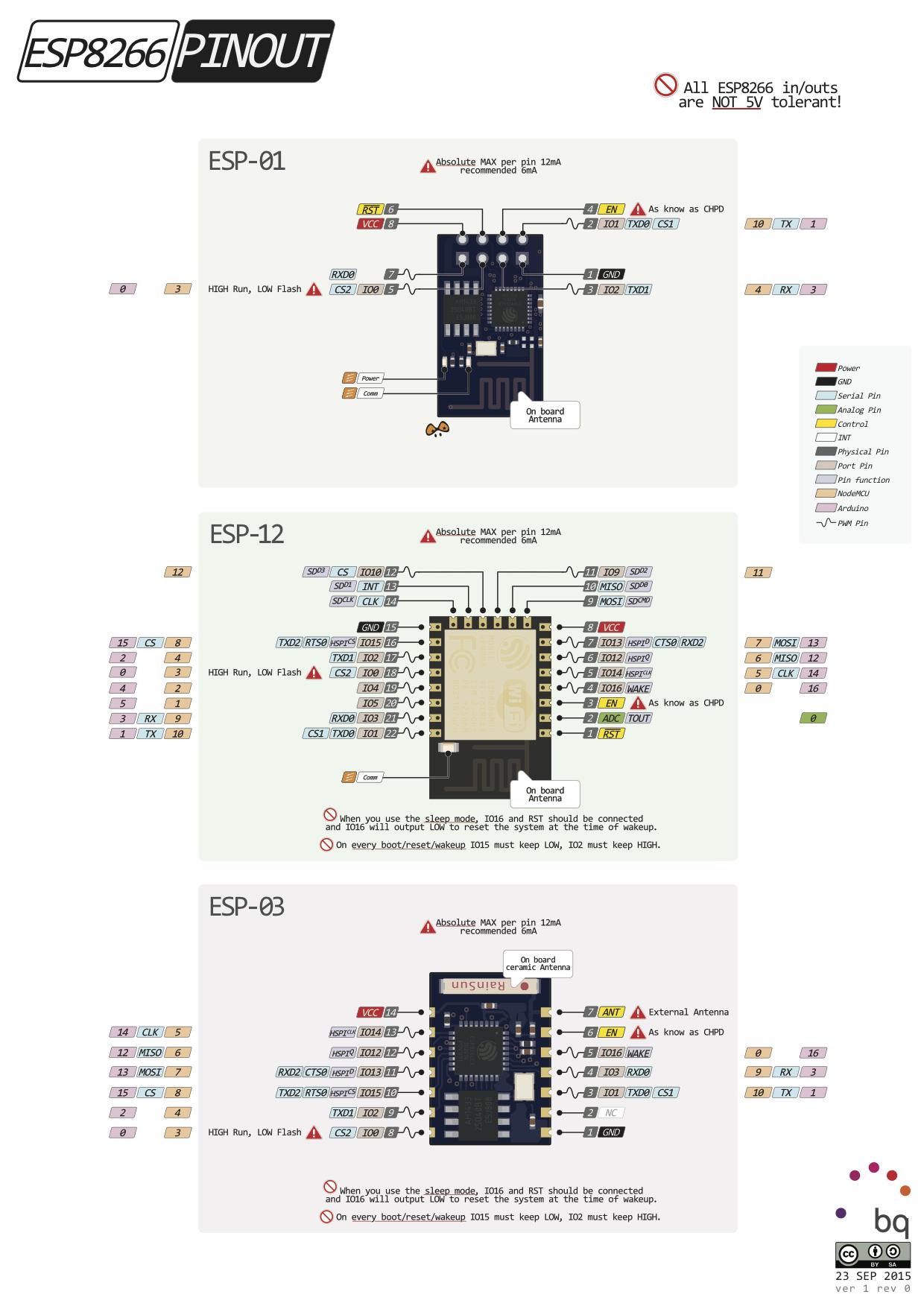 LdCv Voltage Regulator  Electronics    Voltage Regulator