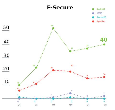 Android: Kaspersky detecta 15.000 novos malwares no trimestre, mas F-Secure diz que são 40 Tela-darwin-2012-08-16-702-256171
